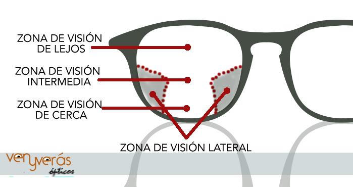 grafico gafas vista cansada progresivo